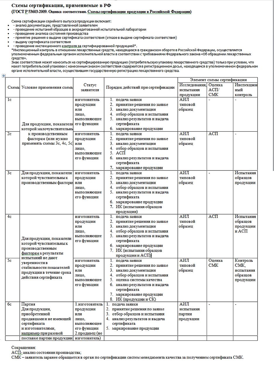 схема сертификации.png