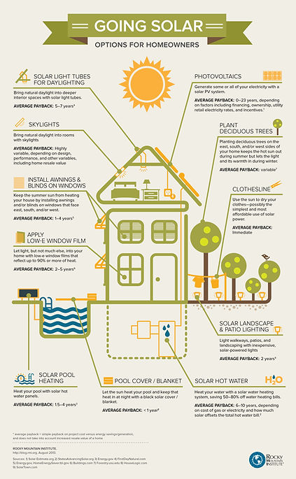 solar information