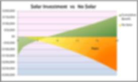 cost of solar energy