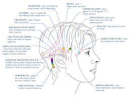 不要な思考癖をクリアにする脳デトックス、脳クレンズ アクセスバーズ・セッション