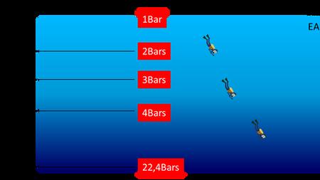 Pourquoi la pression augmente lors d'une descente sous l'eau?