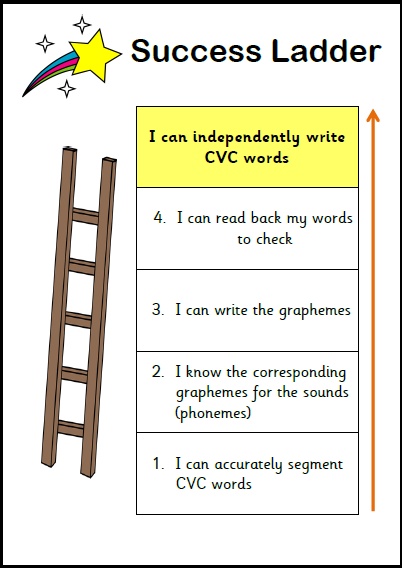 CVC words Success Ladder