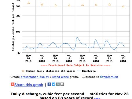 Planning Your Day on the River: Using a USGS Stream Flow Gauge