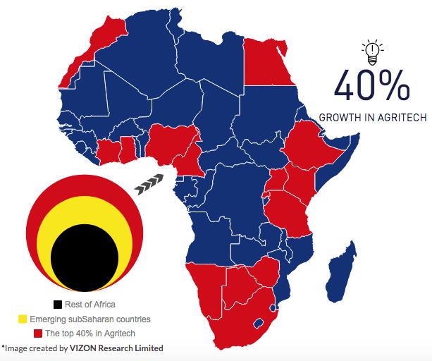 vizon research analysisi on agritech in africa