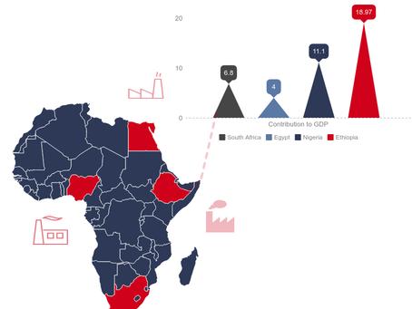 Manufacturing in Africa