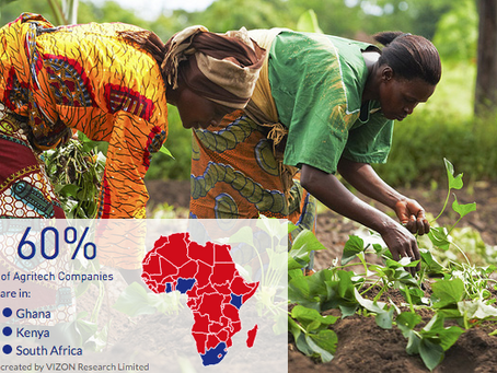 Food Security:  27% of Africa's population malnourished