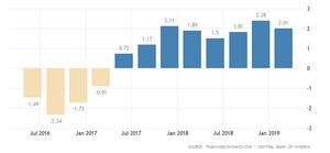 vizon research analysis on gdp for nigeria