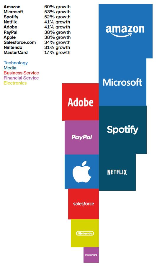 2020 成長最快的品牌