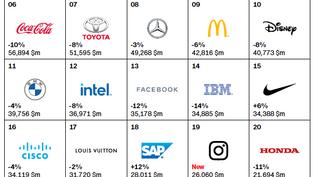 Interbrand公布2020全球最有價值品牌榜