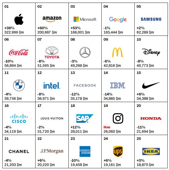 Interbrand 2020全球最有價值品牌榜