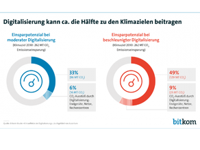 Klimaeffekte der Digitalisierung