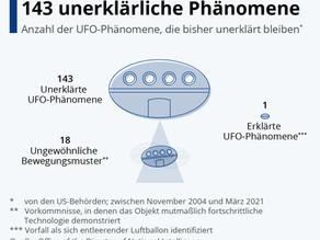 Tag des UFOs: Die unerklärliche Zahl 143