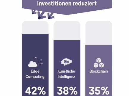 KI bis 2030: Vorher – Nachher, von Index zu Index, Supply Chain als Gesetz