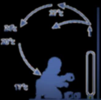 Движение воздуха при традиционном отоплении