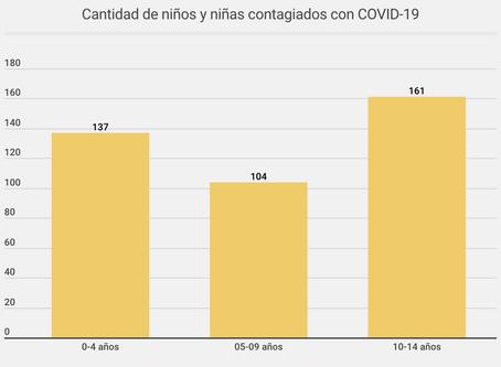 ¿Cómo afecta el COVID-19 a los niños? 402 personas menores de 15 años están contagiadas en Chile