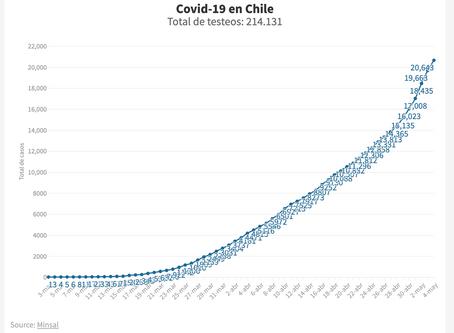 Chile superó los 20.000 contagiados