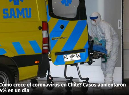 ¿Cómo crece el coronavirus en Chile?