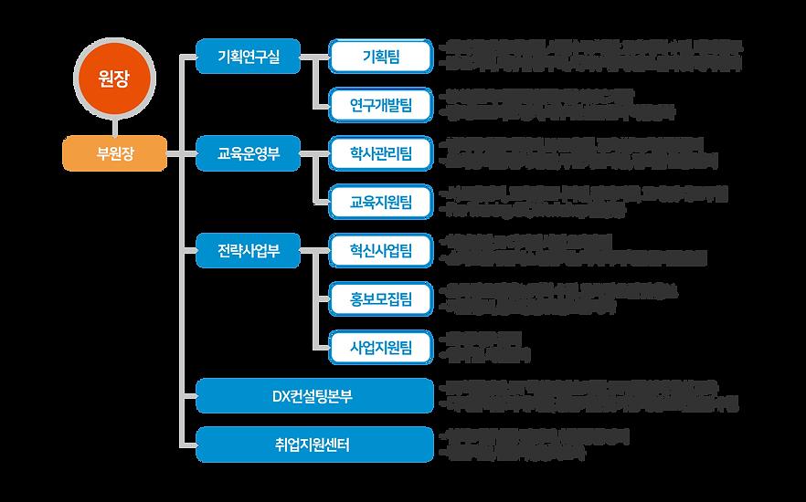 인재개발원-조직도-(201104).png