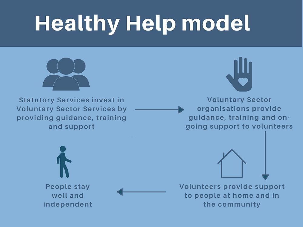 Healthy help model