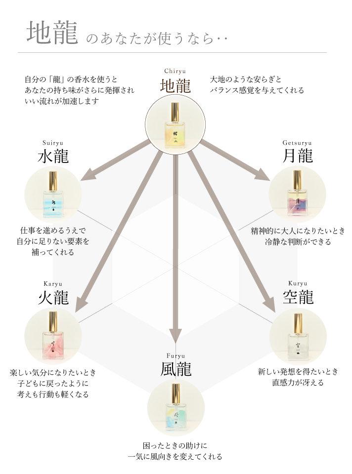 6つの方向性ー地.jpg