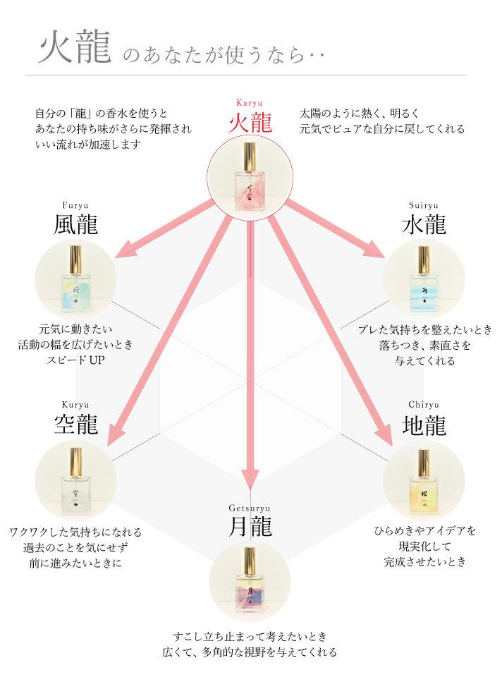6つの方向性ー火.jpg