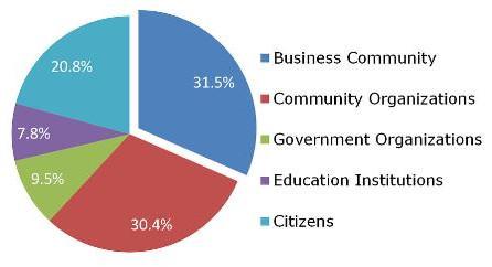 Update - Canadian Plan for Economic Development of Official Linguistic Minority Communities