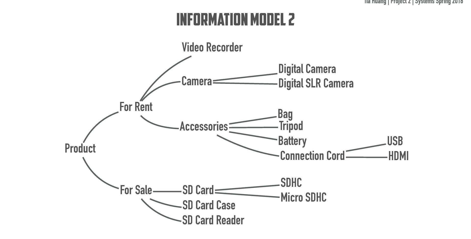INFORMATION MODEL 2