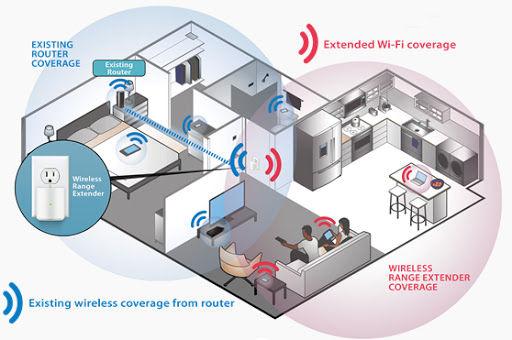 Wifi Configurations