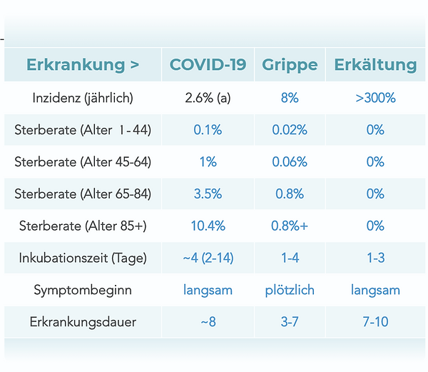 COVID-10-Symptom-Tabelle-1.png