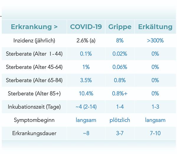 COVID-10-Symptom-Tabelle-1.png