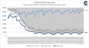 Eurocontrol Total Flights May 5th 2020 - Osinto aviation aerospace intelligence