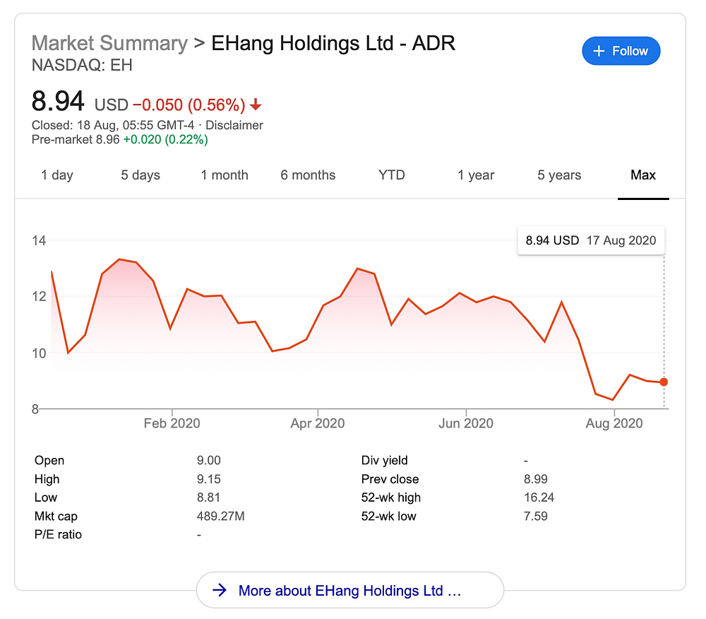 eHang share price - Osinto Intelligence-as-a-service New Aerospace eVTOL