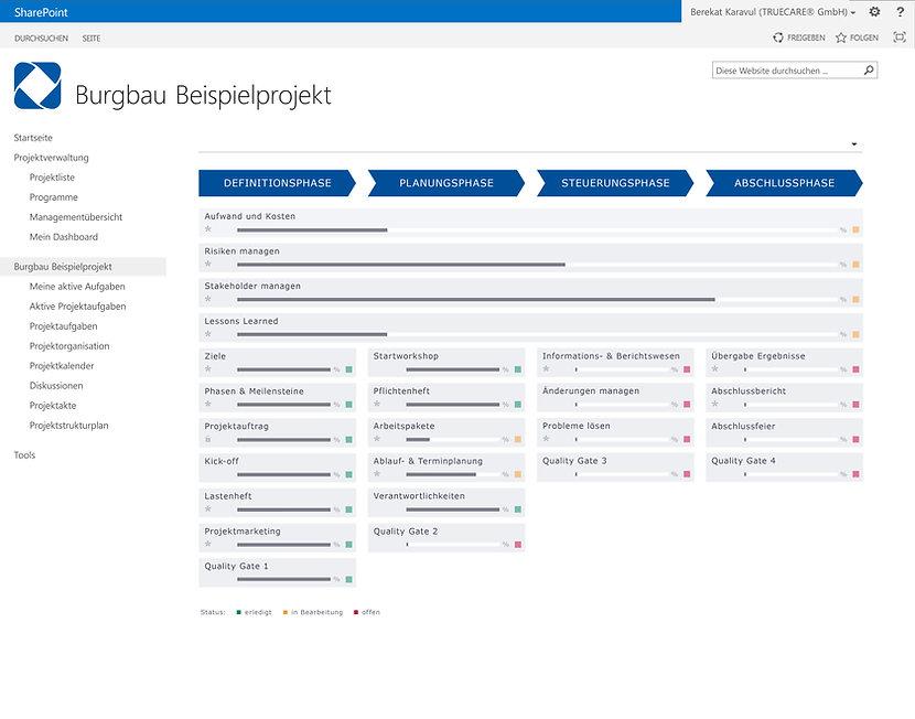 Das Dashboard ist eine grafische Darstellung der anzuwendenden Haupt- prozesse des Projektmanagements und gibt dem Projektleiter eine Übersicht  und eine Handlungsvorgabe, wie Prozesse eines Projekts durchzuführen sind.