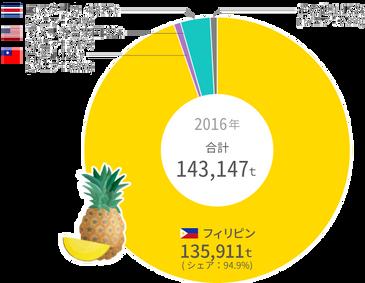 パイナップルの生鮮果実輸入統計  2016年