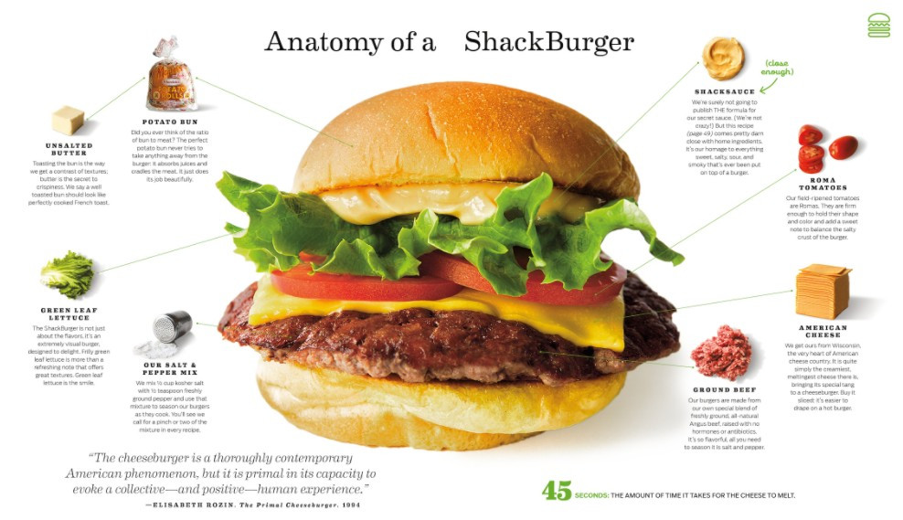 Shake Shake anatomia di un hamburger