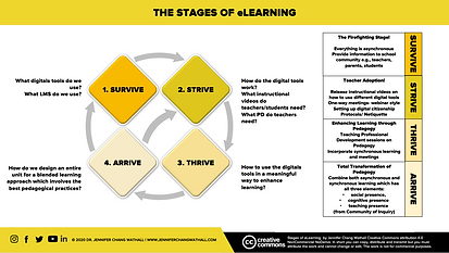 The stages of eLearning.png