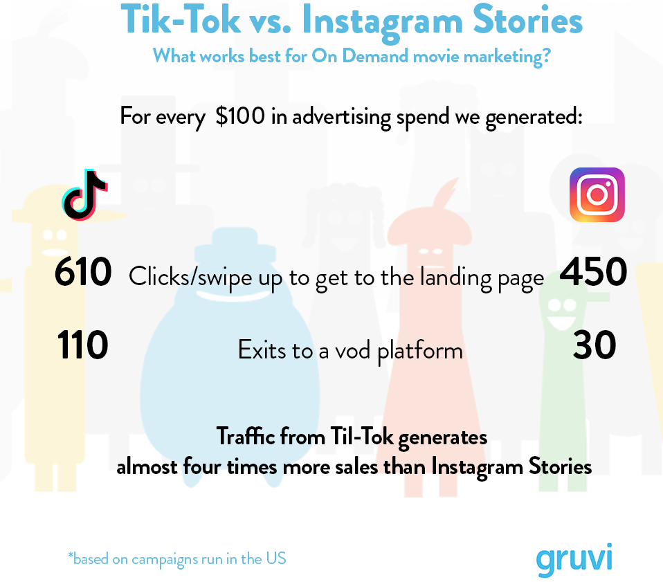 Tik-Tok vs Instagram advertising