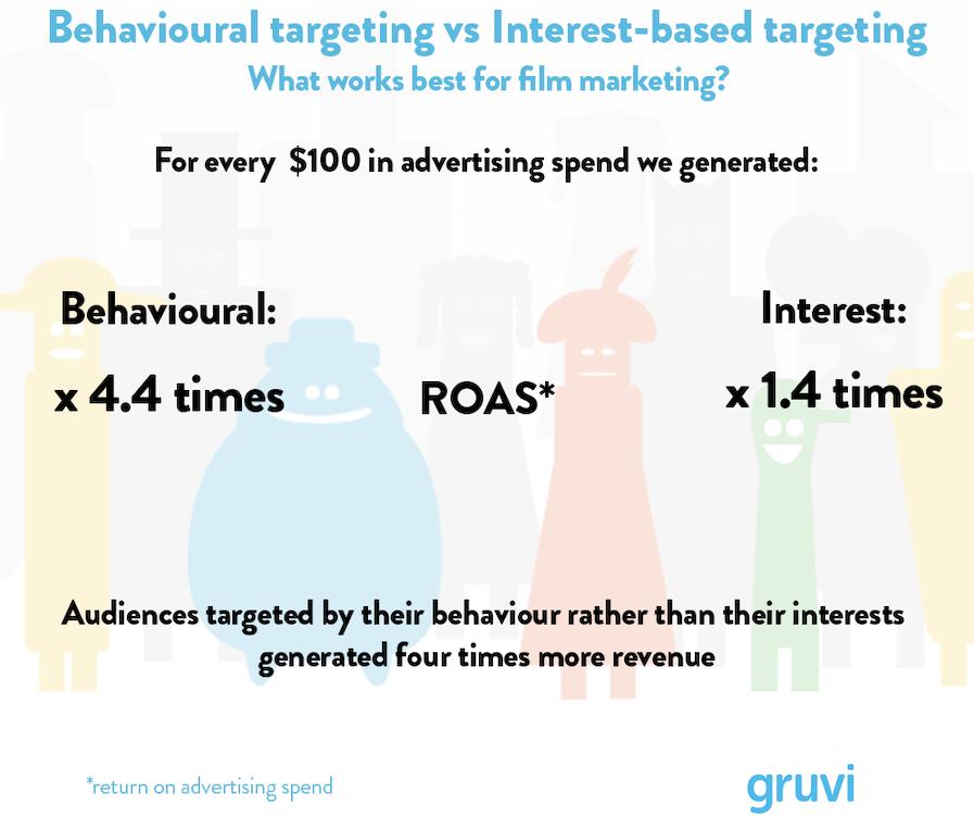interest vs behavioral targeting