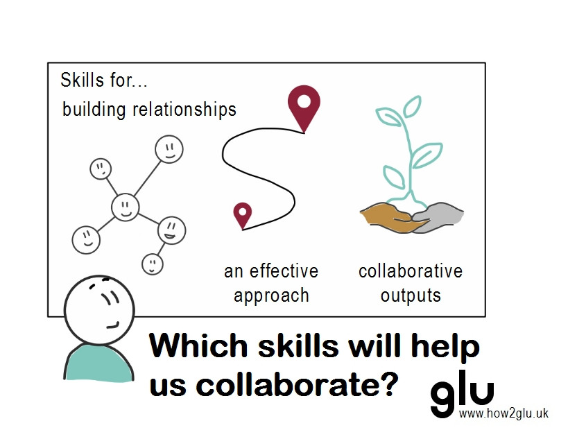 "Cartoon: person saying ""Which skills will help us collaborate?"" in front of whiteboard with ""Skills for… building relationships, an effective approach, and collaborative outputs"" with network map, route and hands holding a plant icons that symbolise each grouping."