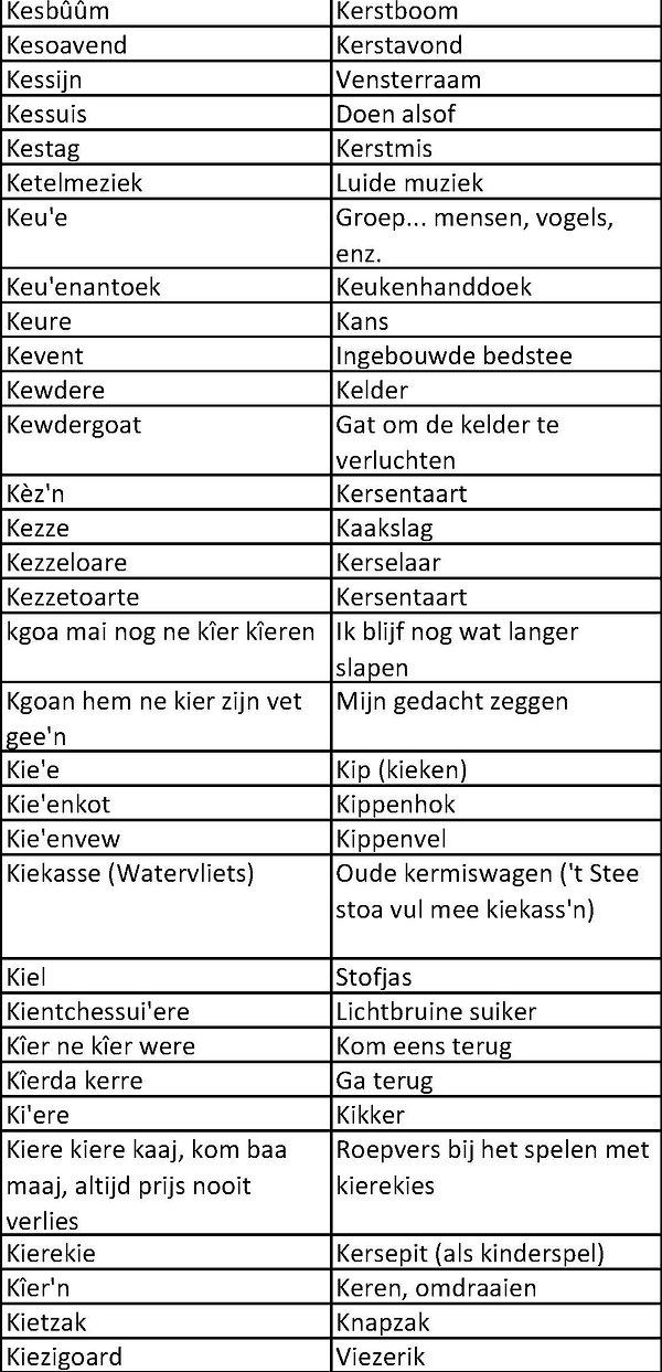 Sents dialect K_3.jpg