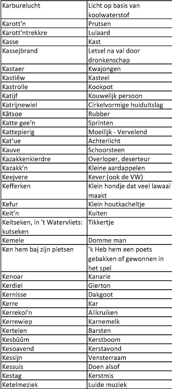 Sents dialect K_2.jpg