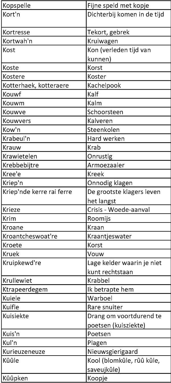 Sents dialect K_7.jpg