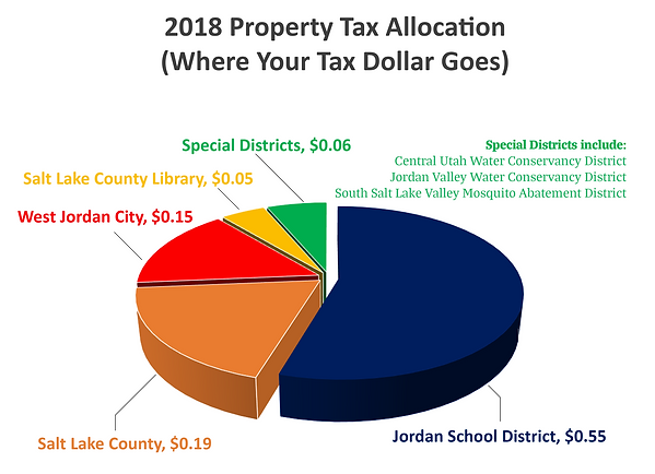 2018 Property Tax Allocation.png