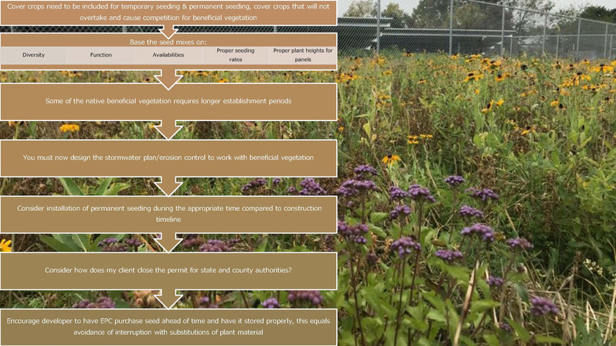 Introductory of Monarch Vegetation Servi