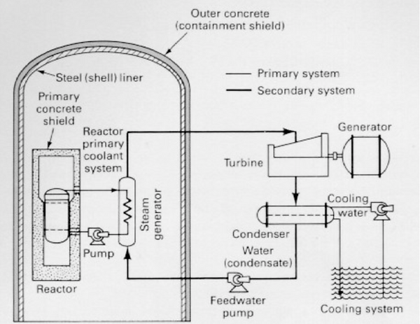 Once-Through Cooling System for a Pressu