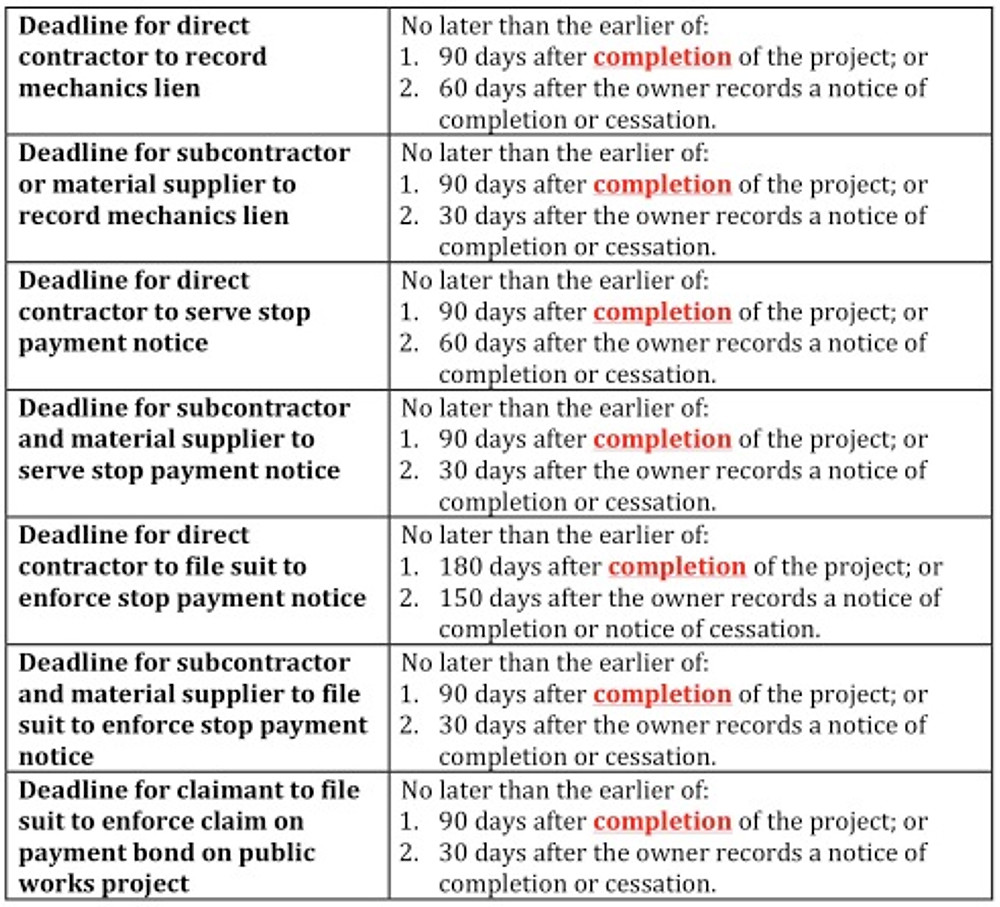 Statutory completion deadlines