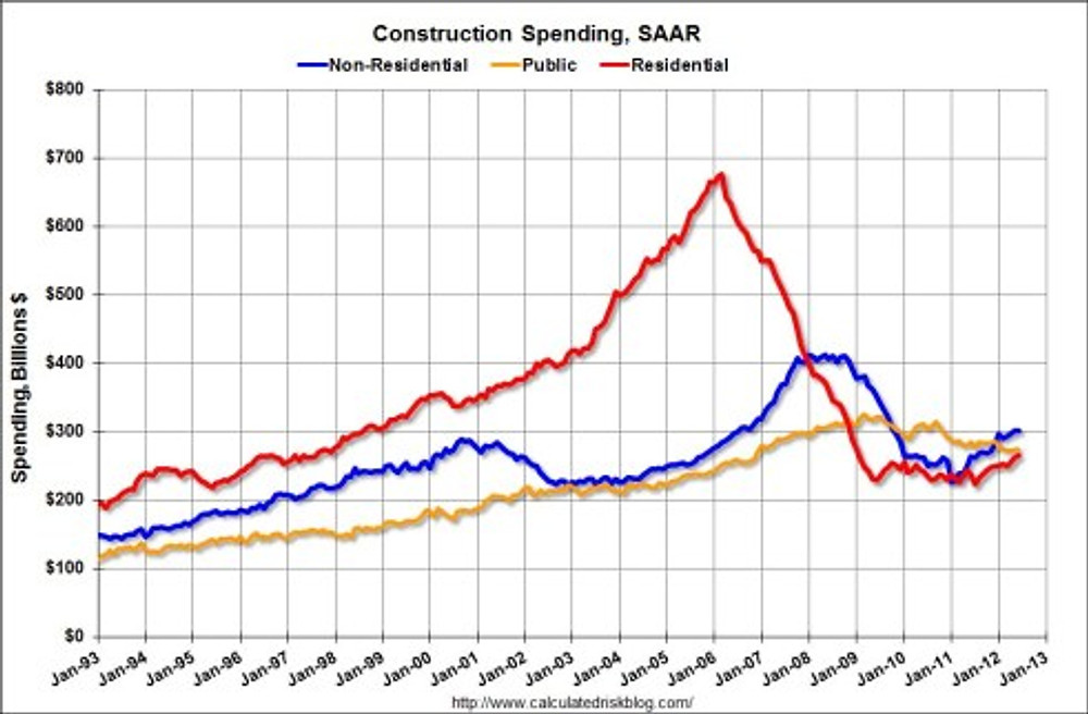 Construction Spending Year Over Year