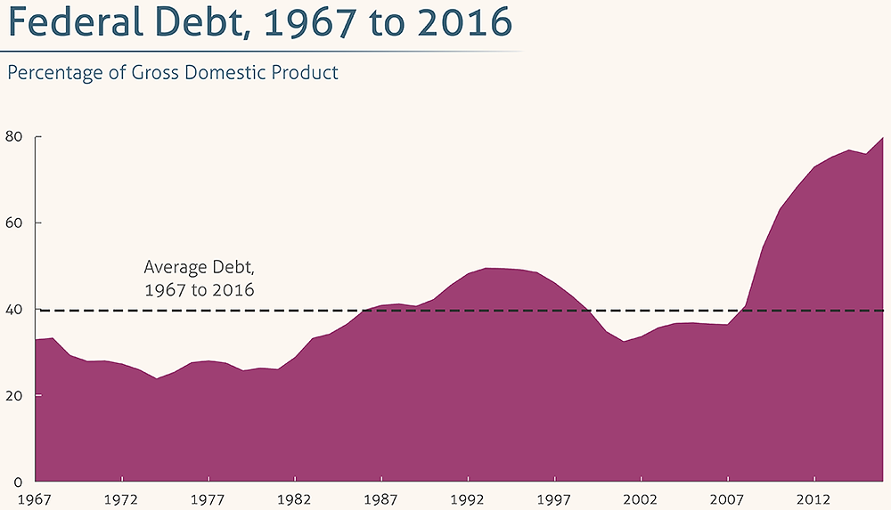 federal-debt-as-of-2016
