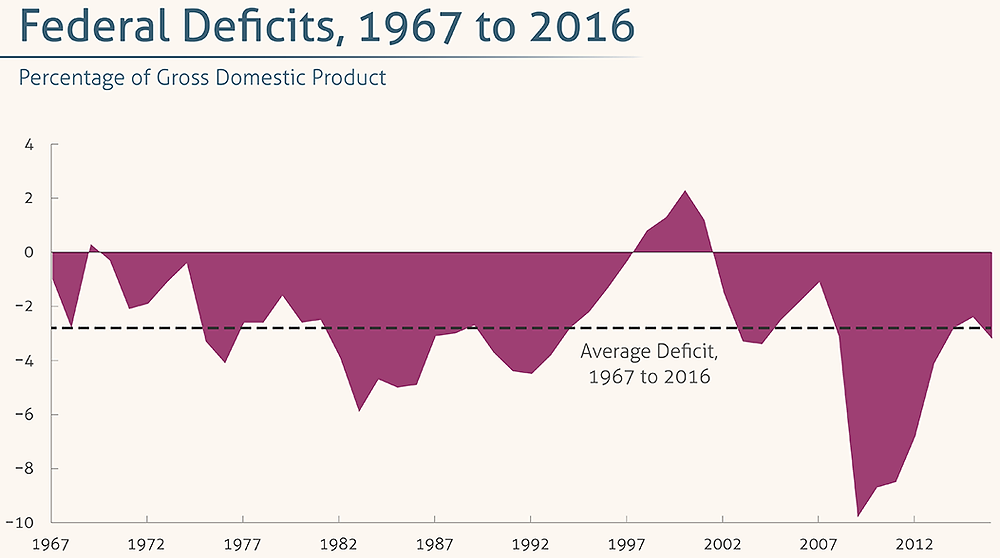 federal-deficit-as-of-2016