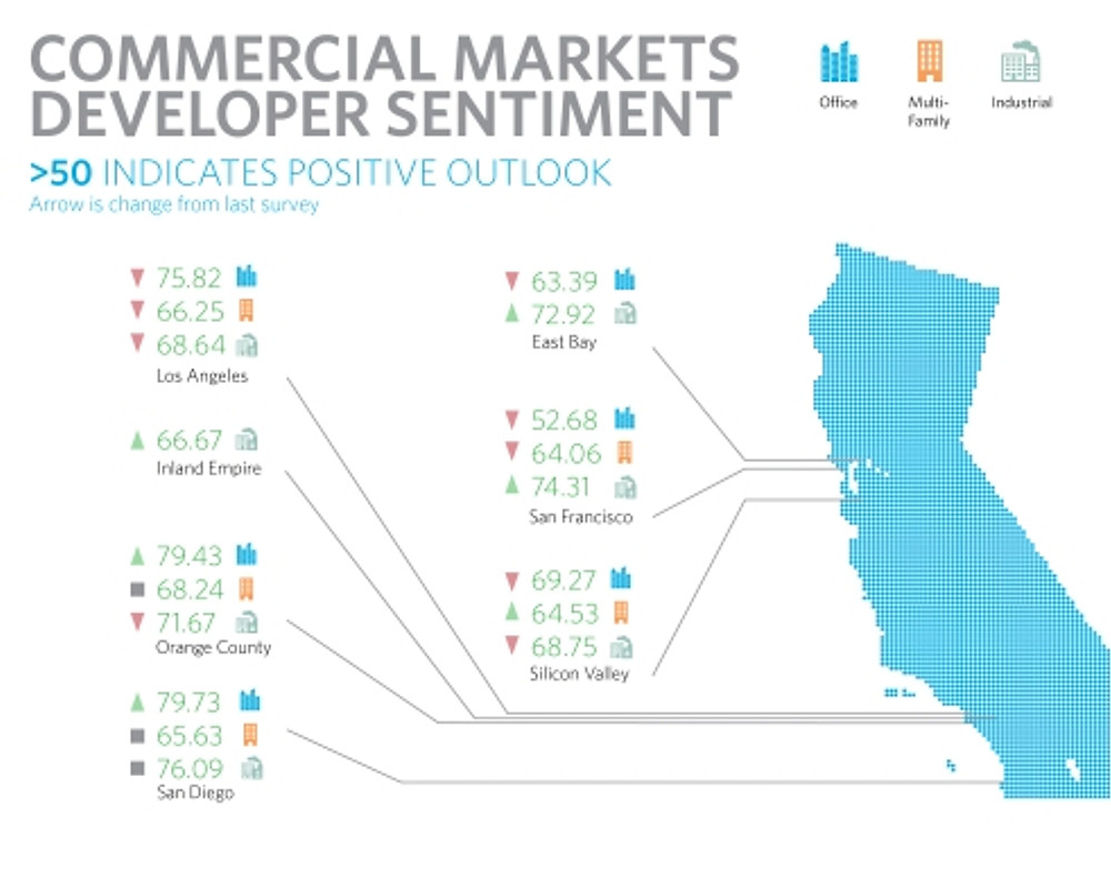 Commercial Markets Devloper Sentiment